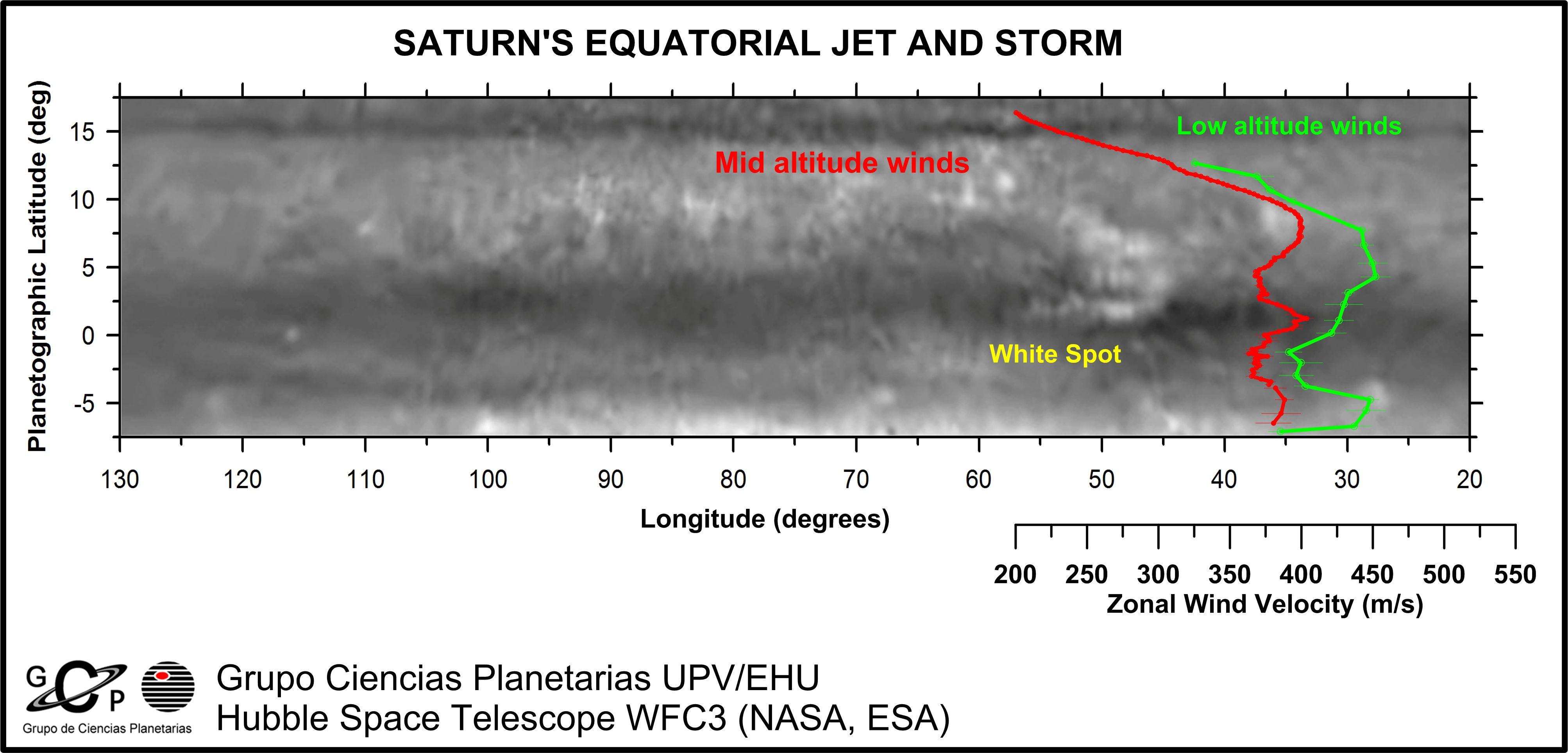 Una comparación de las velocidades de los vientos en la región ecuatorial a dos niveles de altura [1]. Crédito: GCP-UPV/EHU