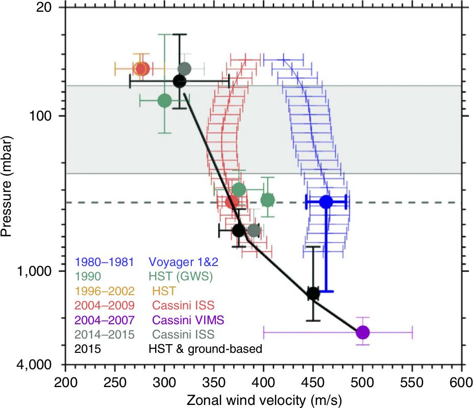 Medidas de velocidad frente a altura (presión) de los vientos ecuatoriales desde las Voyager hasta las últimas observaciones. Las áreas azul y roja muestran las medidas de viento estimadas a partir de las medidas del campo térmico (Voyager y Cassini, respectivamente) y la aplicación de una ecuación de viento térmico modificada para bajas latitudes. Nótese que sólo los puntos negros [1] sondean simultáneamente tres niveles de altura al mismo tiempo. Crédito: de Sánchez-Lavega et al. (2016).
