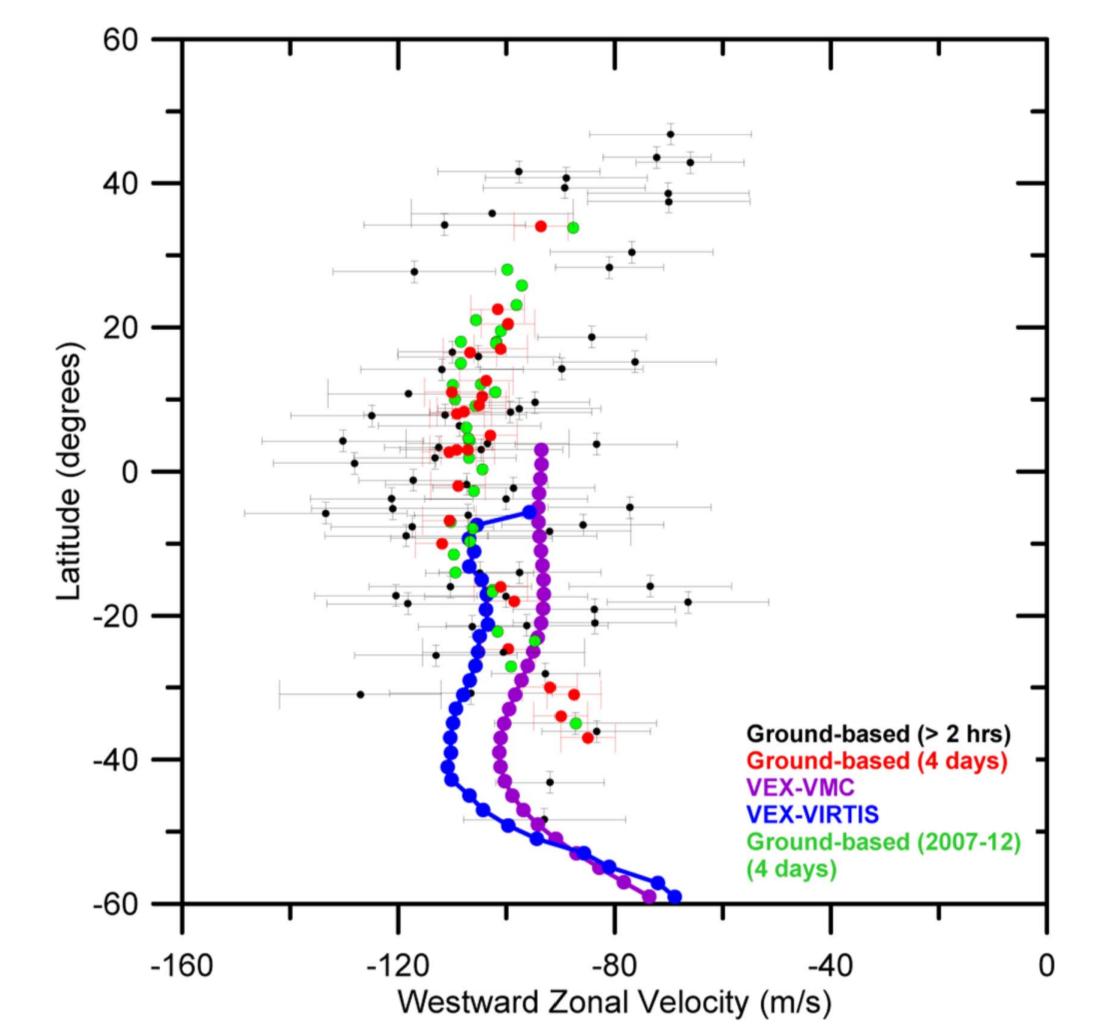 Perfil de vientos medido en el presente trabajo comparado con los de misiones anteriores. Aunque la precisión no puede igualar a las misiones espaciales, los datos son fundamentales para cubrir los períodos de tiempo en los que no podemos usarlas.